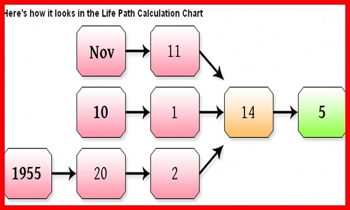 Free online numerology calculator name