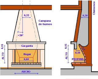 Estufas Chimeneas Y Barbacoas Manual Construcci N De