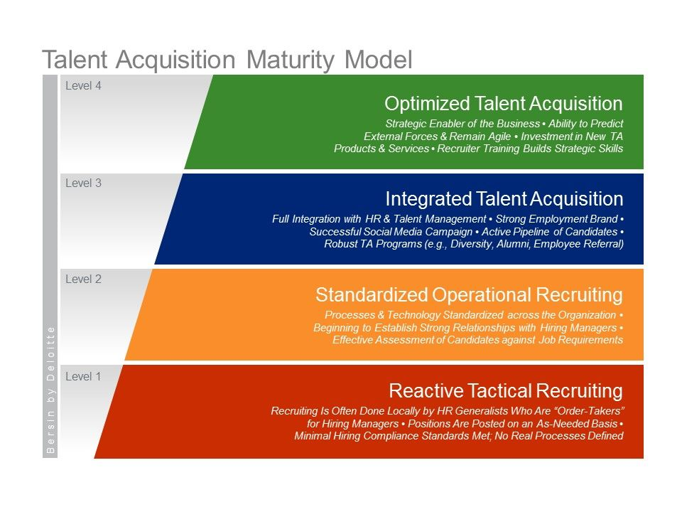 The Four Levels Of Talent Acquisition Maturity  Human Resource