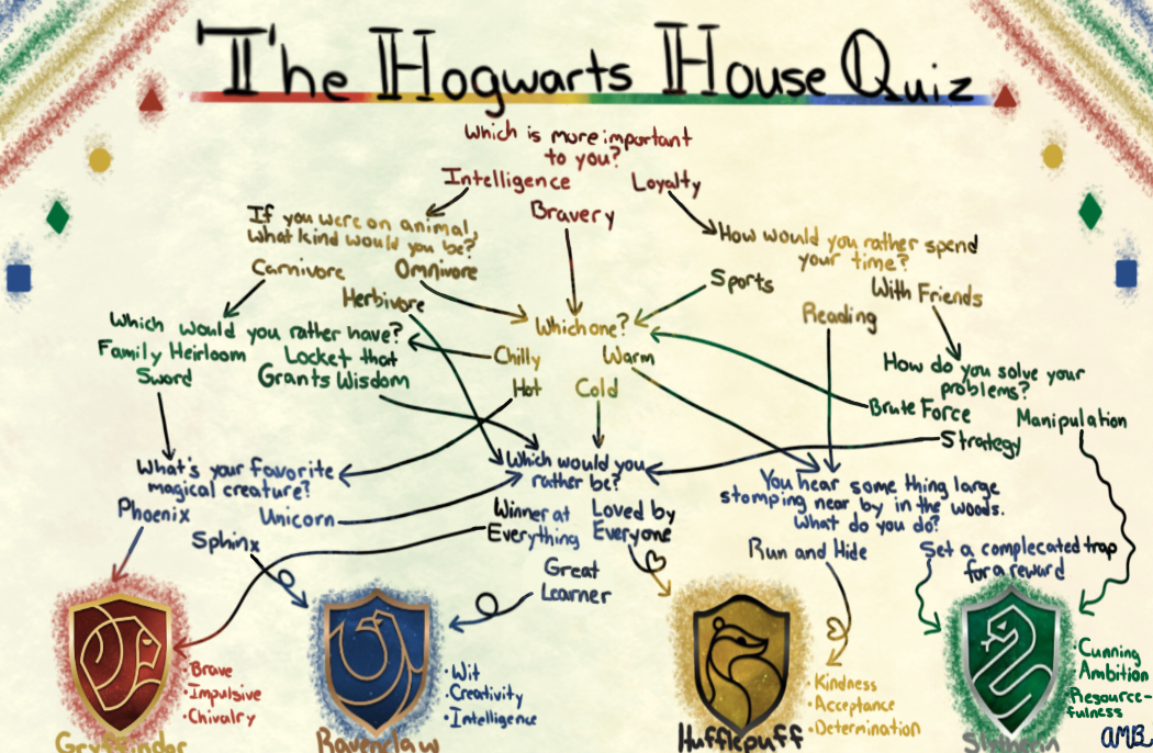 My Lil Hogwarts House Quiz Hogwarts Houses Quiz House Quiz Hogwarts