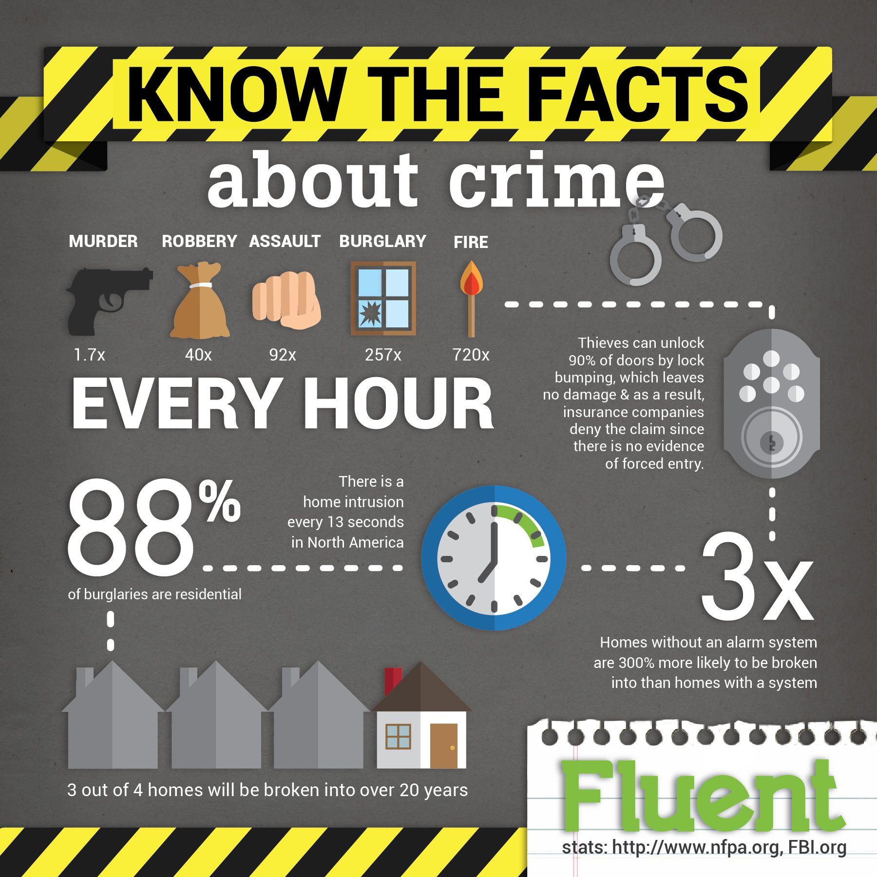 Crime Infographic  Google Search