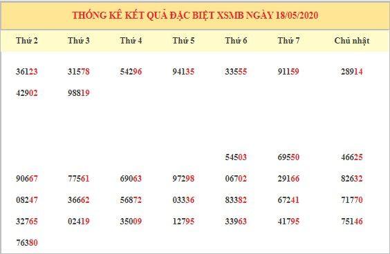 Dự đoán XSMB ngày 18/5/2020 2