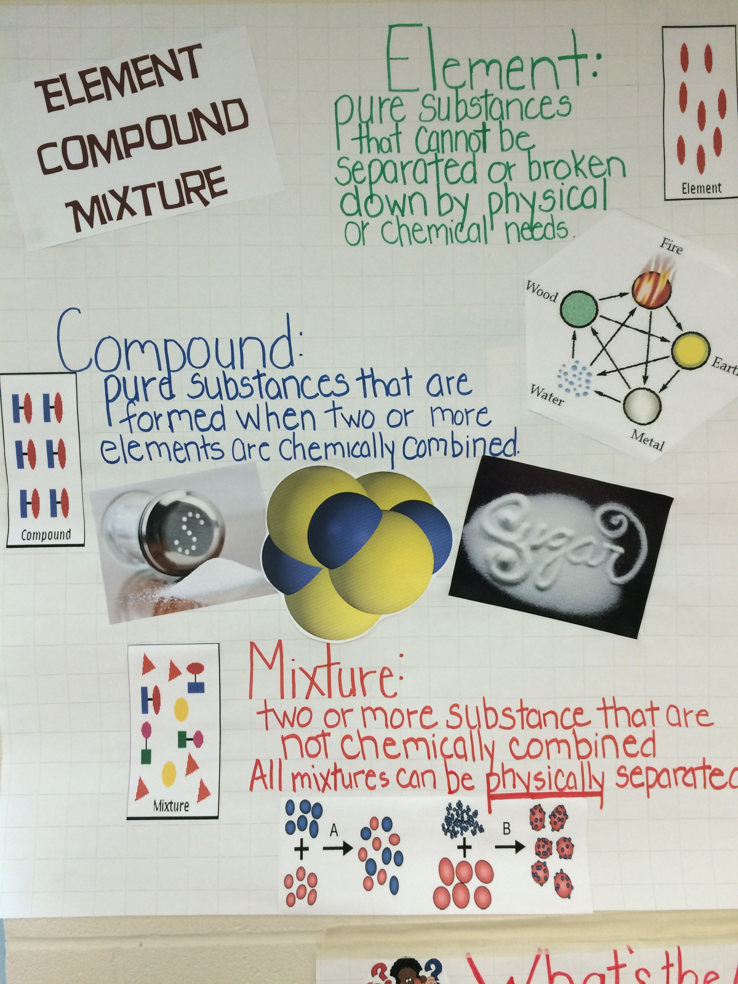 Elements Compounds And Mixture Anchor Chart  Education