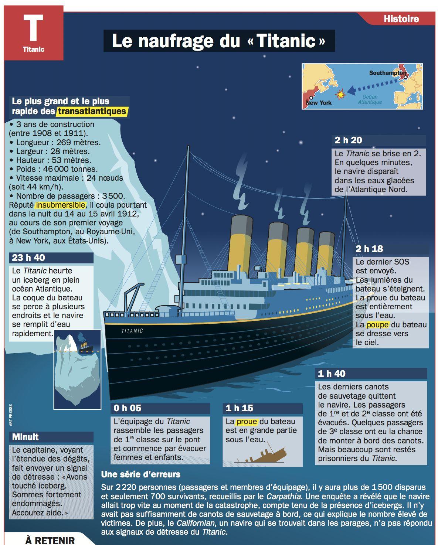 D Où Est Parti Le Titanic : parti, titanic, Naufrage, Titanic, Titanic,, Comment, Apprendre, L'anglais