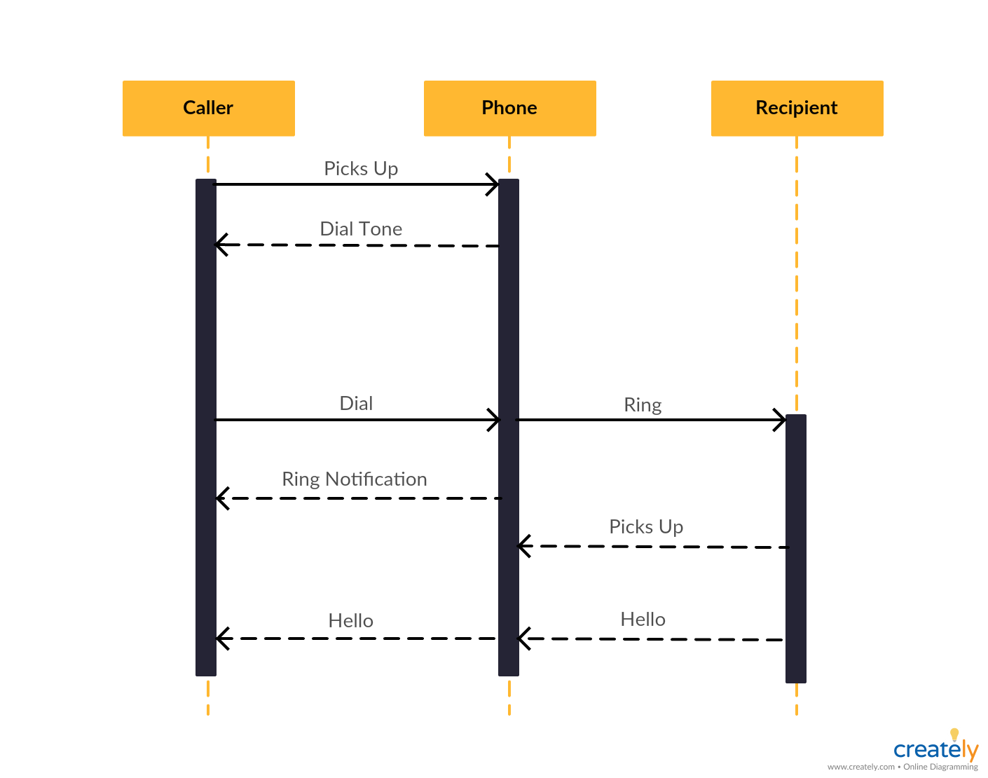 Sequence Diagram Tutorial Complete Guide With Examples Creately Blog Sequence Diagram Diagram Templates