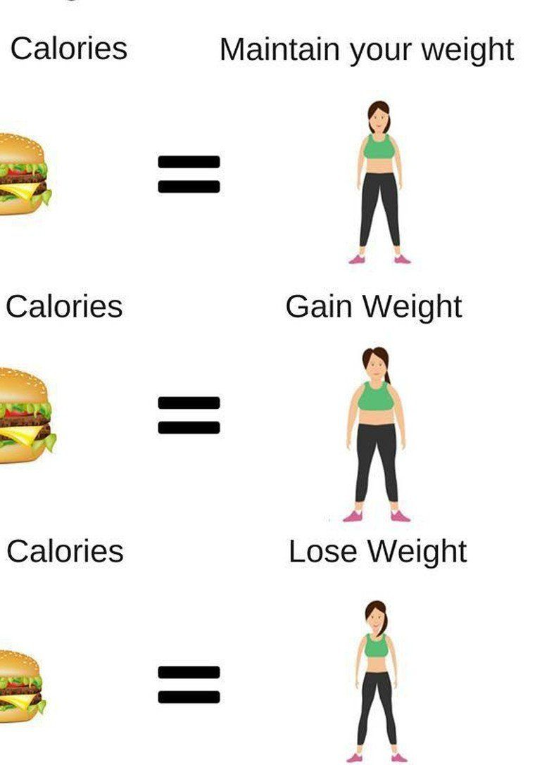 ASimple Formula Calculates How Many Calories Will Let You Eat and Lose Weight atthe Same Time
