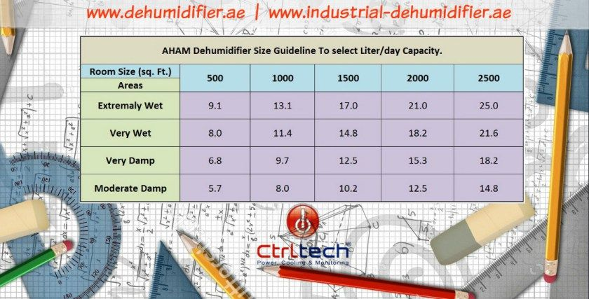 Dehumidifier For Swimming Pool Design Dehumidifiers Swimming Pools Swimming Pool Designs