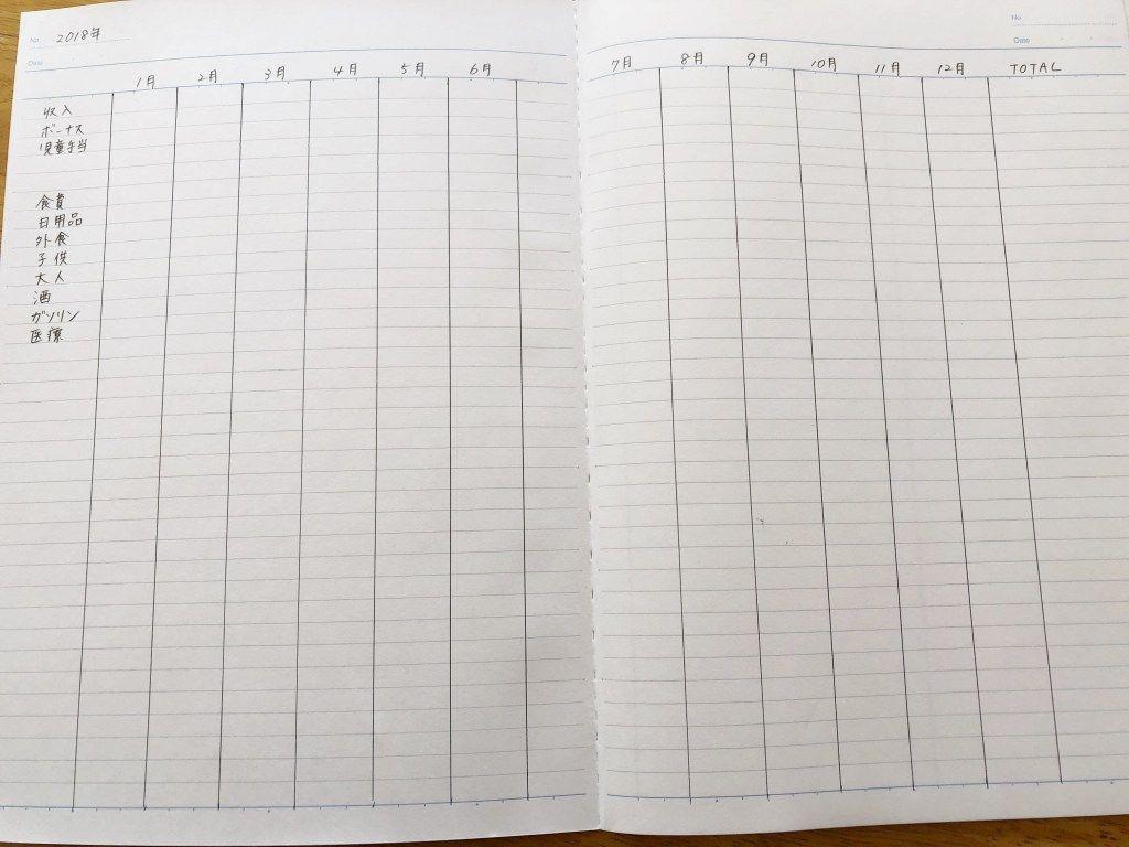 家計簿を市販ノートで 書き方は簡単で一年間続くシンプルな方法