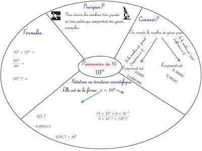 Cours De Mathmatiques En Mandala Carte Mentale Calcul Quatrime