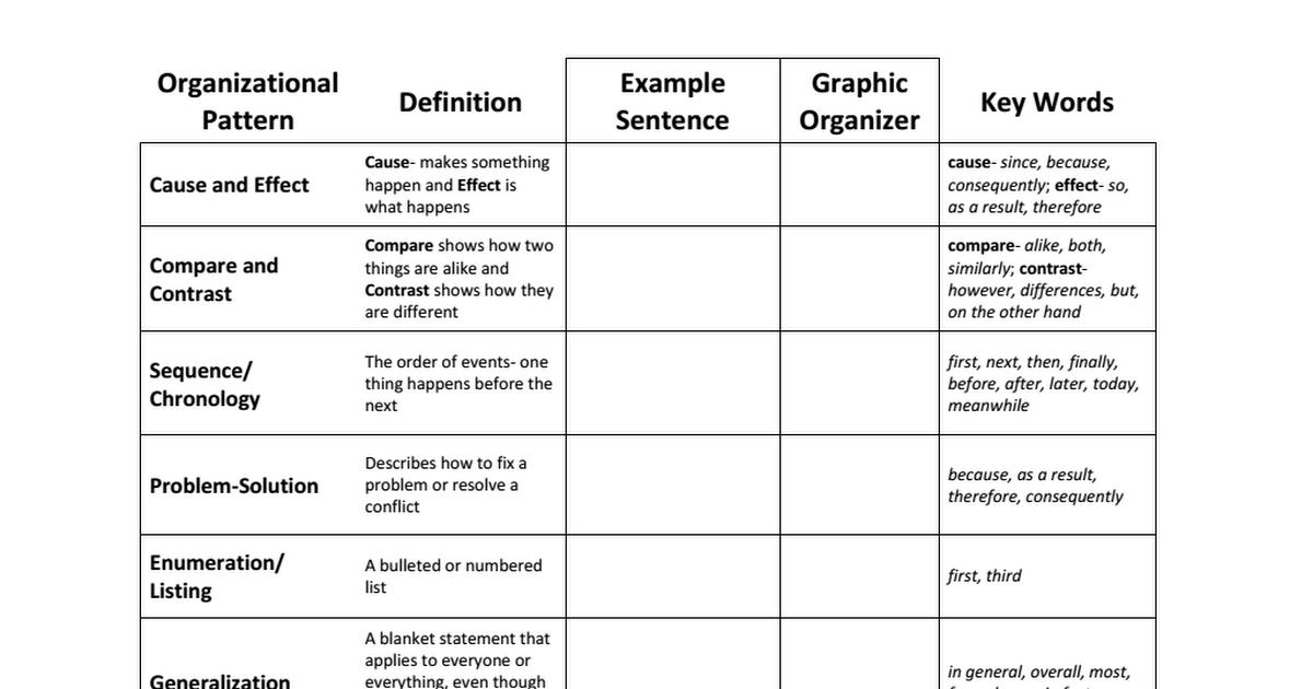 Organizational Pattern Chart.pdf Word patterns, Literacy