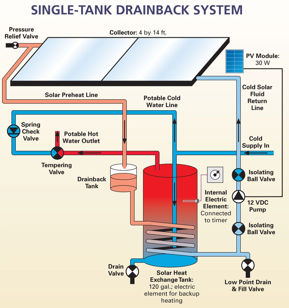 Single Tank Solar Water Systems Home Power Magazine Solar