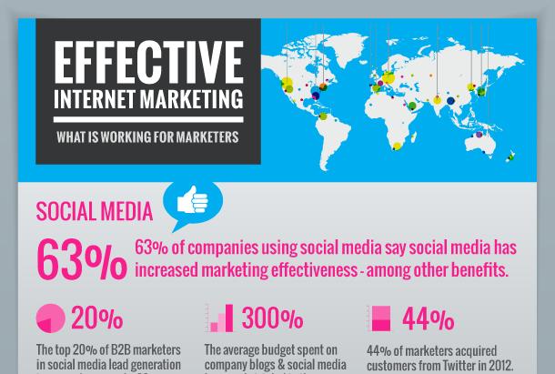 Effective Internet Marketing Infographic | Online Marketing Trends