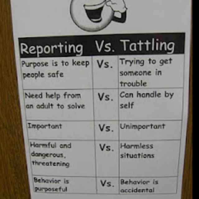 Tattletales At Work Quotes: Resource For The Classroom. Difference Between #reporting