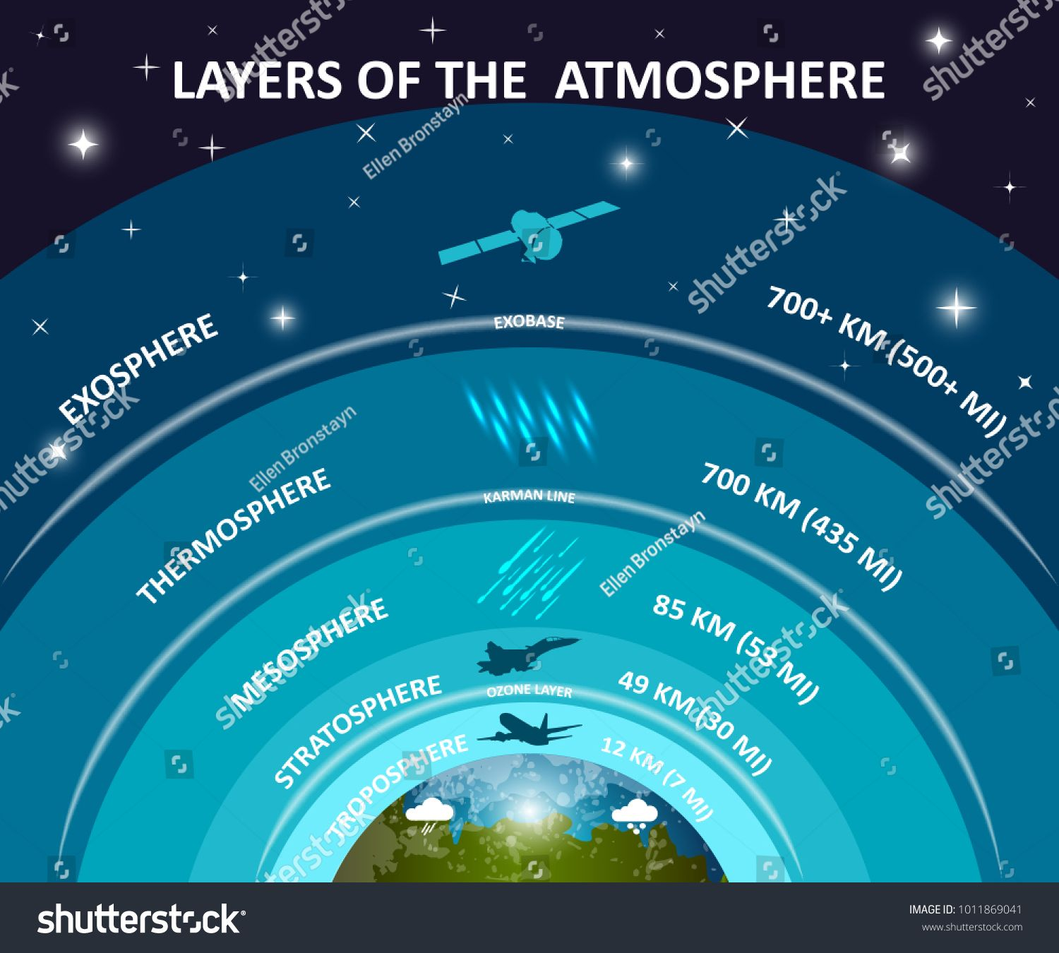Layers of Earth's atmosphere, education infographics poster ...
