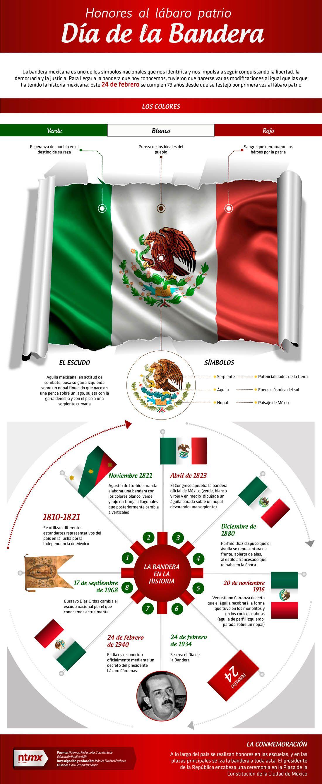 Que Significa La Bandera De Mexico Excelente Afiche Para Amantes