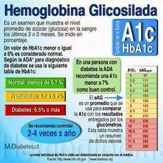 hemoglobina diabetes mellitus