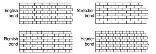 Image Result For Stretcher Bond Brick Pattern In 2019