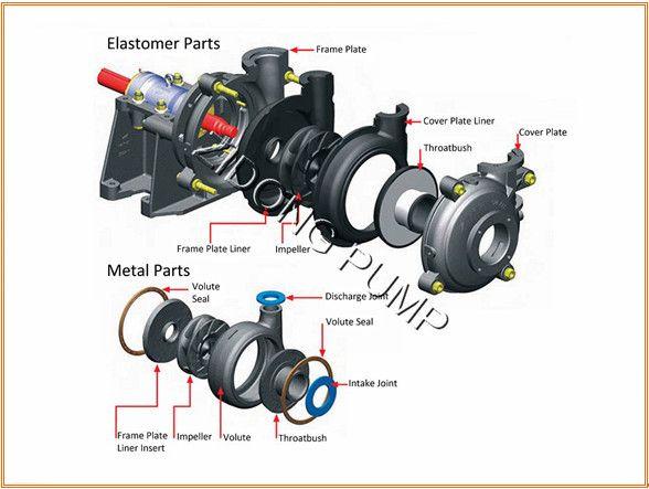 Centrifugal Slurry Pump Volcanic Mud Ash Pump Engineering Tools Marine Engineering Mechanical Engineering