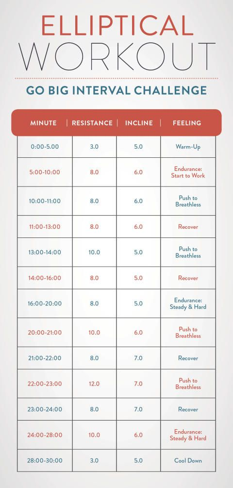 Elliptical workouts for weight loss pinterest