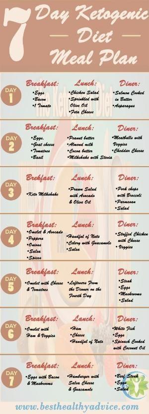 Keto Meal Plan Ketogenic Diet Free 7 Day Plan Sample Meal Plan We Also Have A Keto Meal Plan Ap Ketogenic Meal Plan Ketogenic Diet Meal Plan Keto Diet Plan