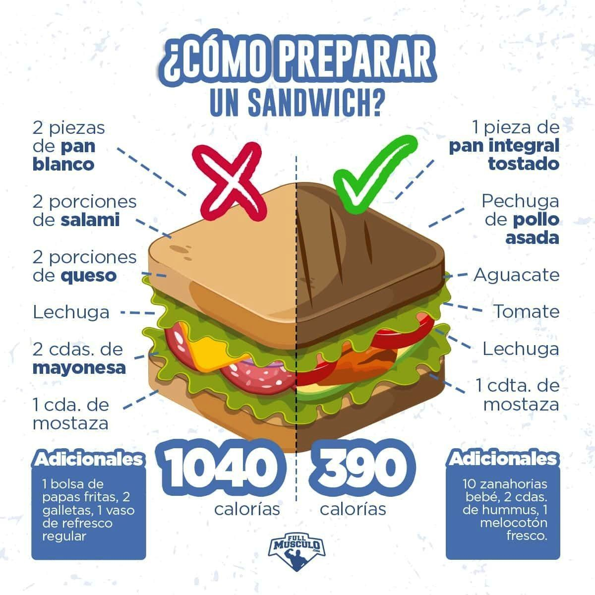 #infographic #infografia #nutrición #saludable #nutrition #sandwich #perfecto #healthy #fitness #hea...