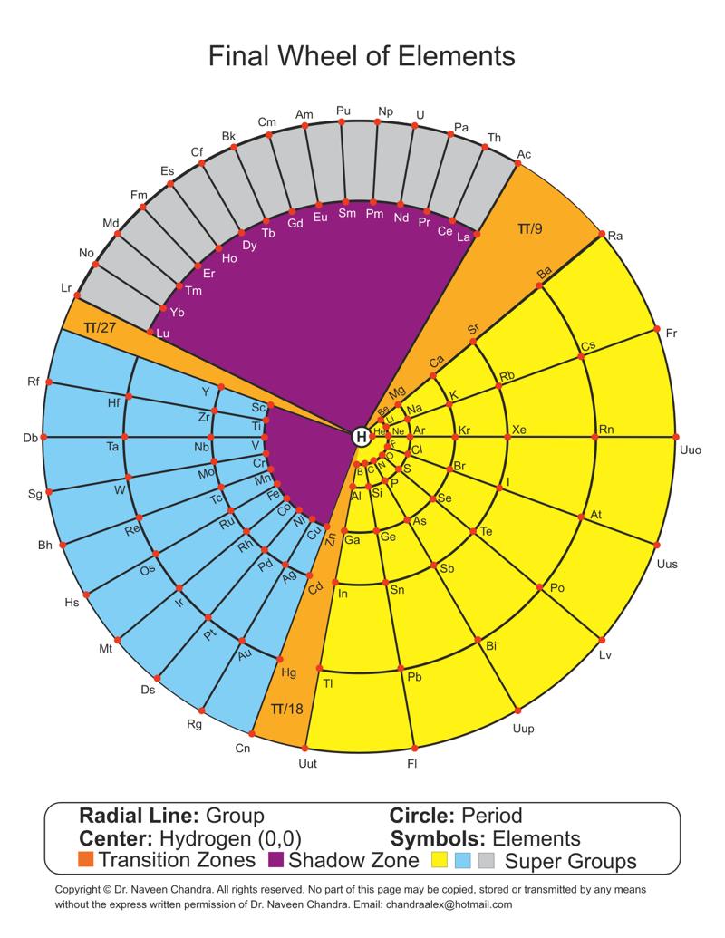 Chandras polar plot 2 periodic table database chemogenesis chandras polar plot 2 periodic table database chemogenesis gamestrikefo Images