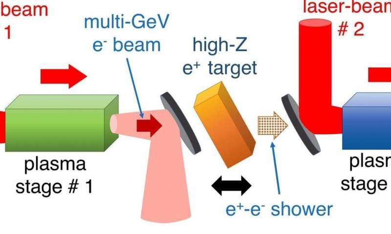 Mini Antimatter Accelerator Could Rival The Likes Of The Large Hadron Collider Large Hadron Collider Mini Lettering