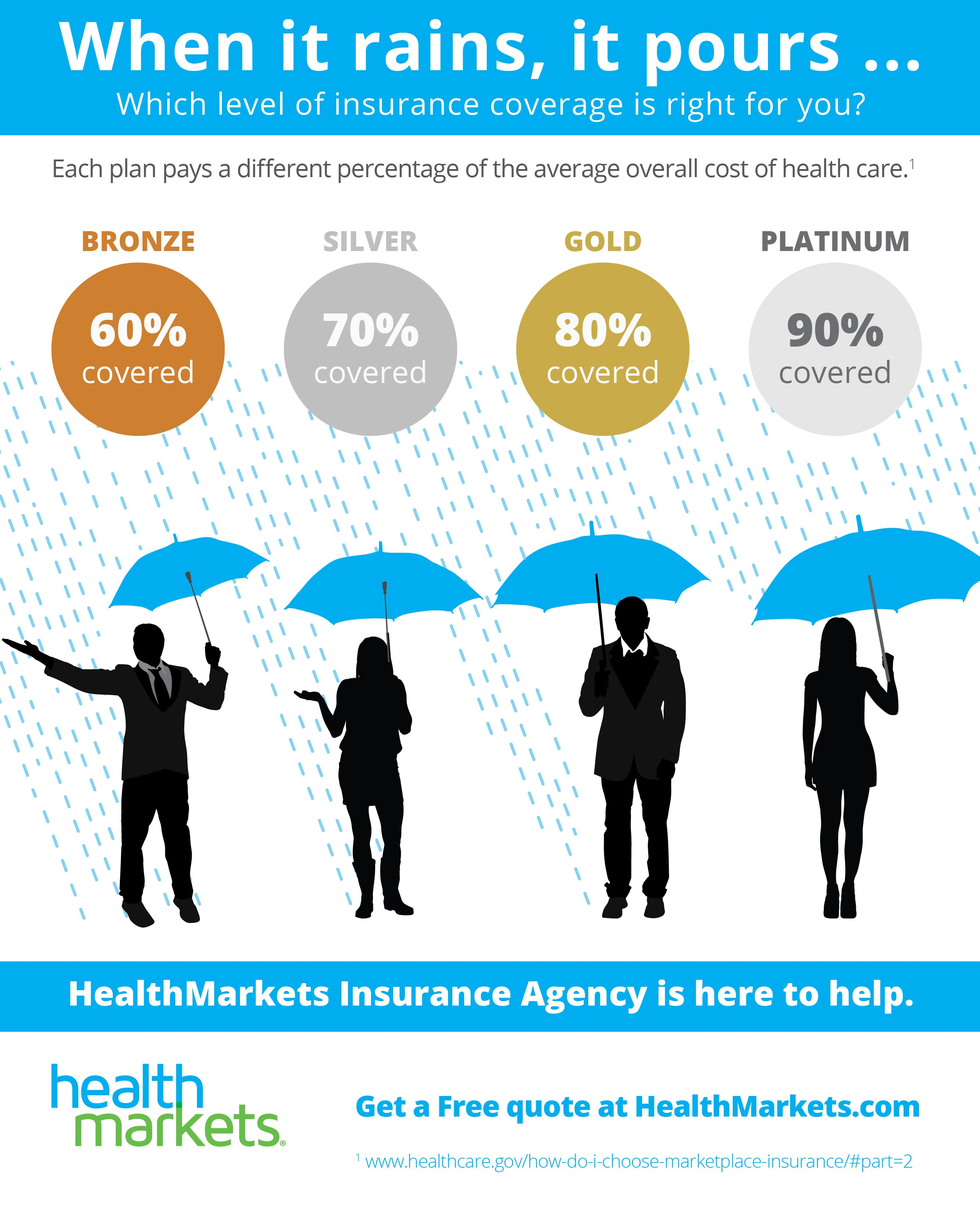 Find Cheap Health Insurance Online Compare Health Insurance Quotes For Free And App Health Insurance Quote Family Health Insurance Affordable Health Insurance