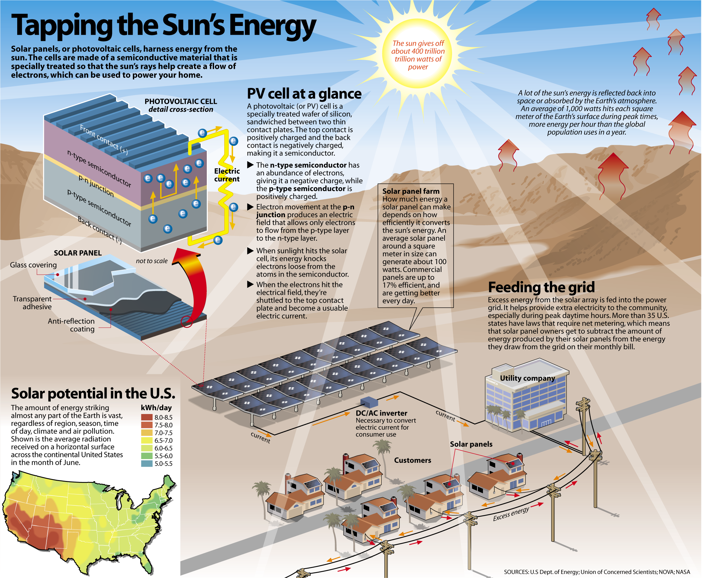 Ever Wonder How Solar Panels Produce Energy Check Out This Diagram For A Simple Explanation From The U S Department Of Energy Dengan Gambar Teknologi