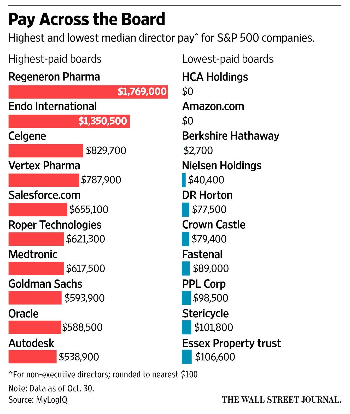 Corporate directors pay ratchets higher as risks grow on
