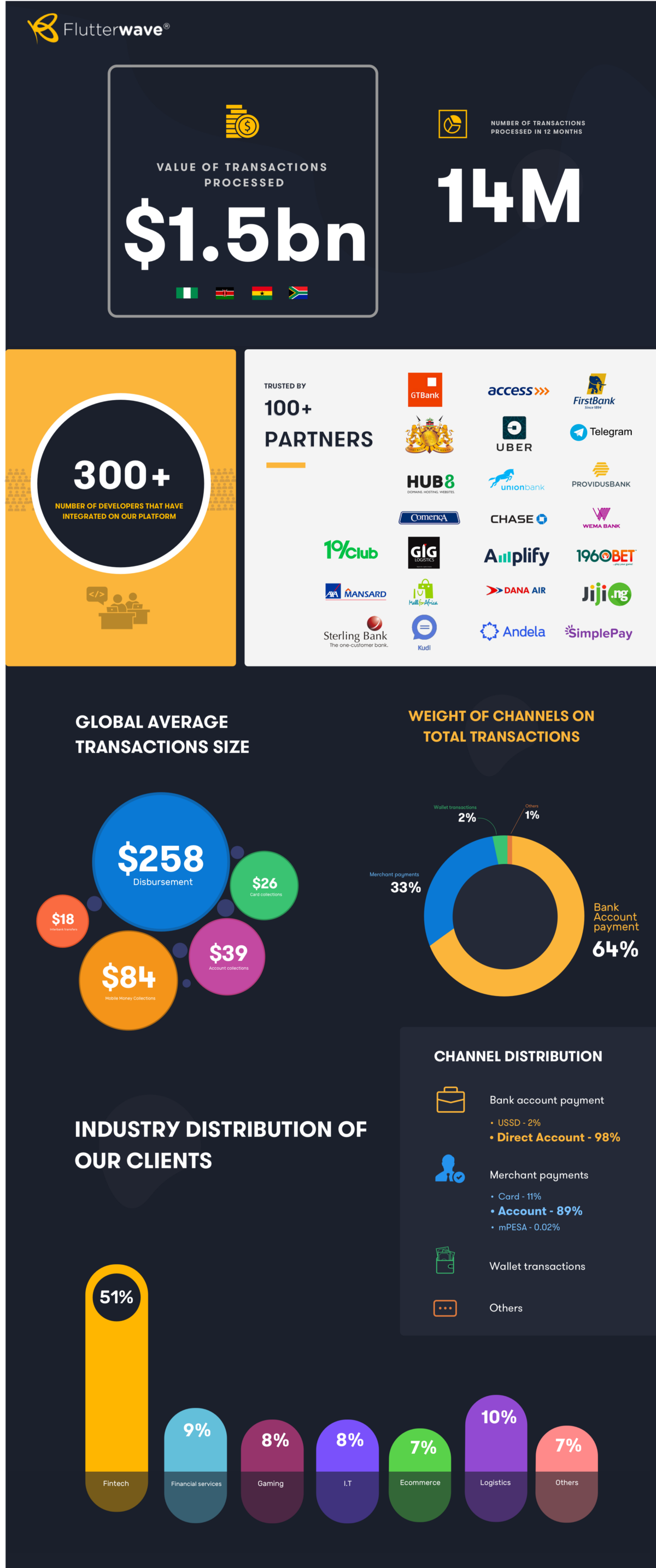 Building Chapter Company Flutterwaves Global Payments Technology Flutterwave S Next Chapter Building A Global Payments Tech In 2020 Technology Chapter Payment
