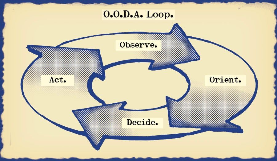 Ooda loop a comprehensive guide survival chess and bookmarks ooda loop a comprehensive guide the art of manliness malvernweather Image collections