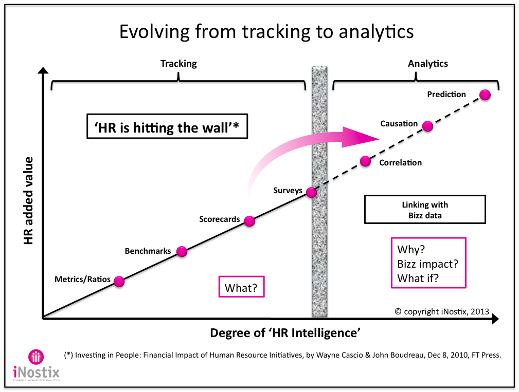 Evolving From Reporting Or Tracking To Predictive Analytics