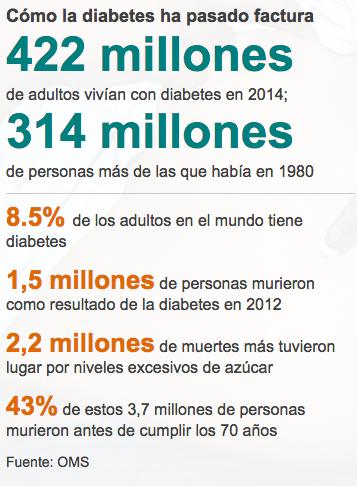Uno de cada 11 personas en el mundo padece de diabetes