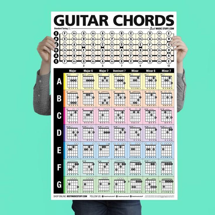 The Ultimate Triads Guitar Poster 24x36 Guitar Chords Guitars