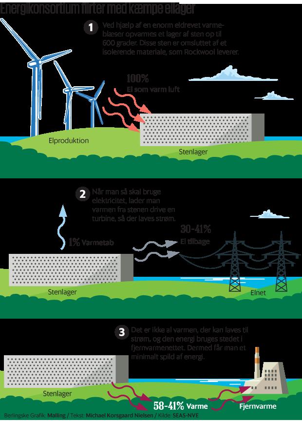 600 grader varme sten skal lagre Danmarks grønne strøm. Produktionen af vedvarende energi ...