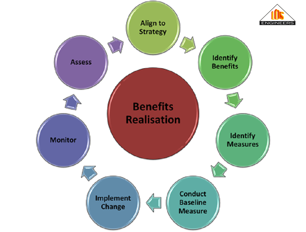 Business Architecture And Benefits Realisation