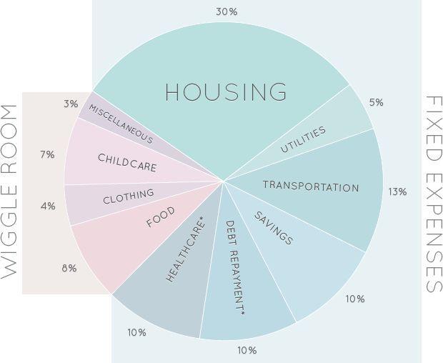 The Makings of an Updated, Smart Family Budget - Budget en Gezinnen - sample family budget