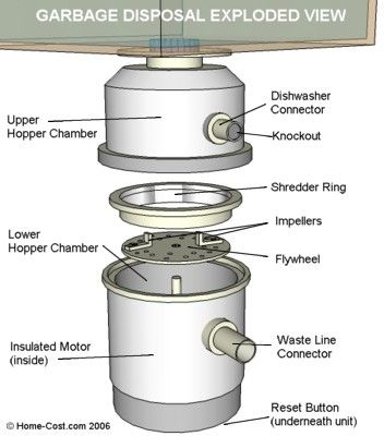 Visual Guide To Garbage Disposal Anatomy Exploded View