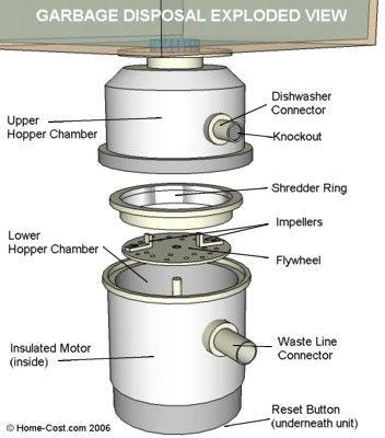 visual guide to garbage disposal anatomy - Garbage Disposer