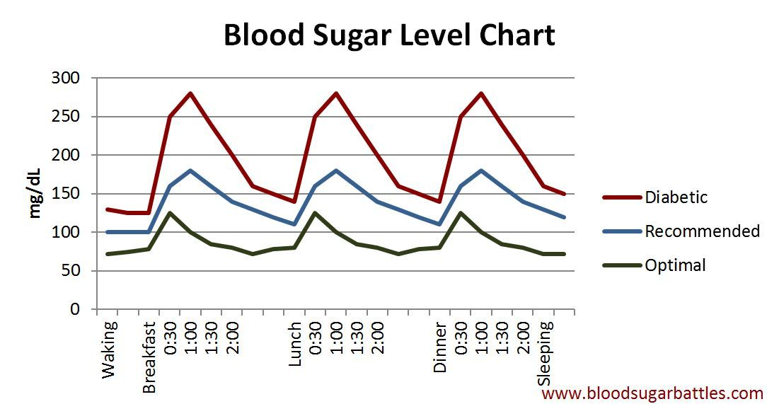 Blood Sugar Level Chart Teaching Human Body - Digestive System - normal lab values chart template