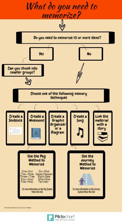 flow chart for memory techniques for studying This flow chart - flowchart examples for kids