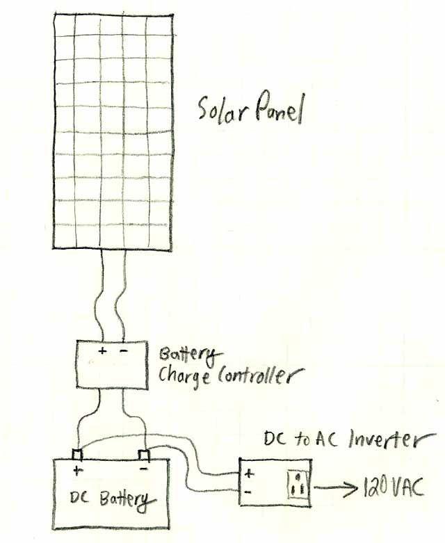 A Basic    Solar    Power System Description and    Diagram      Off the Grid Power Alternatives      Solar