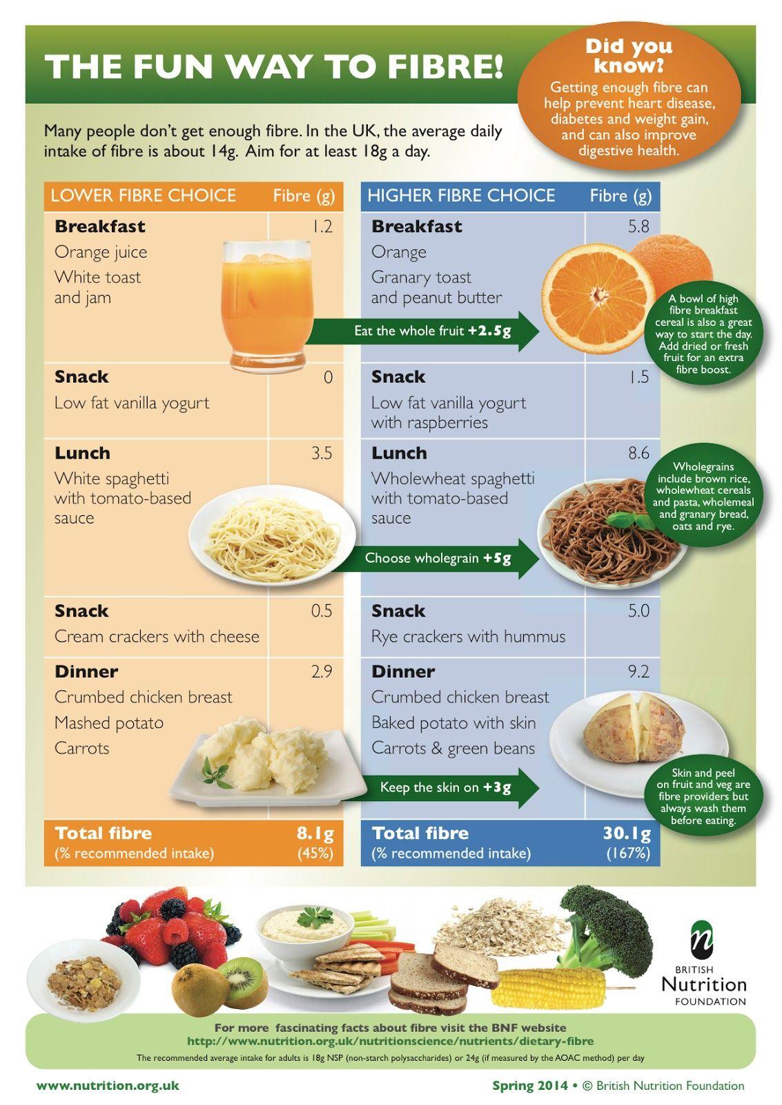 does dieting help decrease health problems