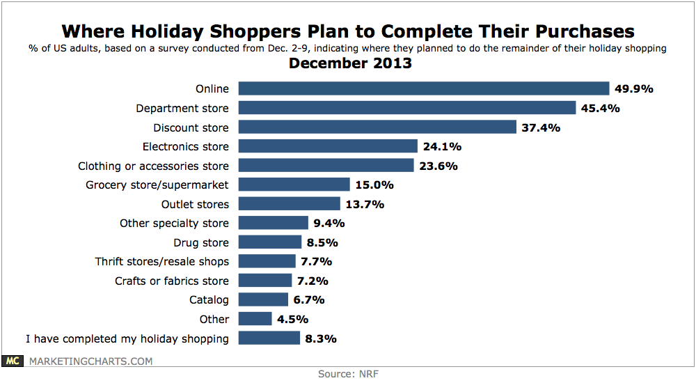 Many Consumers Still Shopping For Holiday Gifts; Half Planned to Complete Purchases Online
