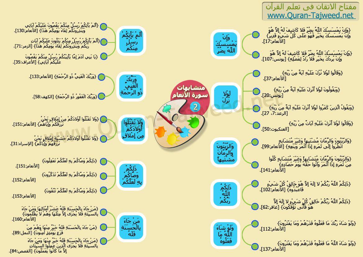 الموضع المتقدم فى القرآن مبدوء بحرف متأخر من حروف الهجاء متشابهات سورة الأنعام Quran Karim Quran Map