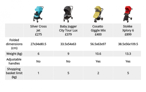 Silver Cross Baby Jogger Cosatto Or Stokke Which New Travel