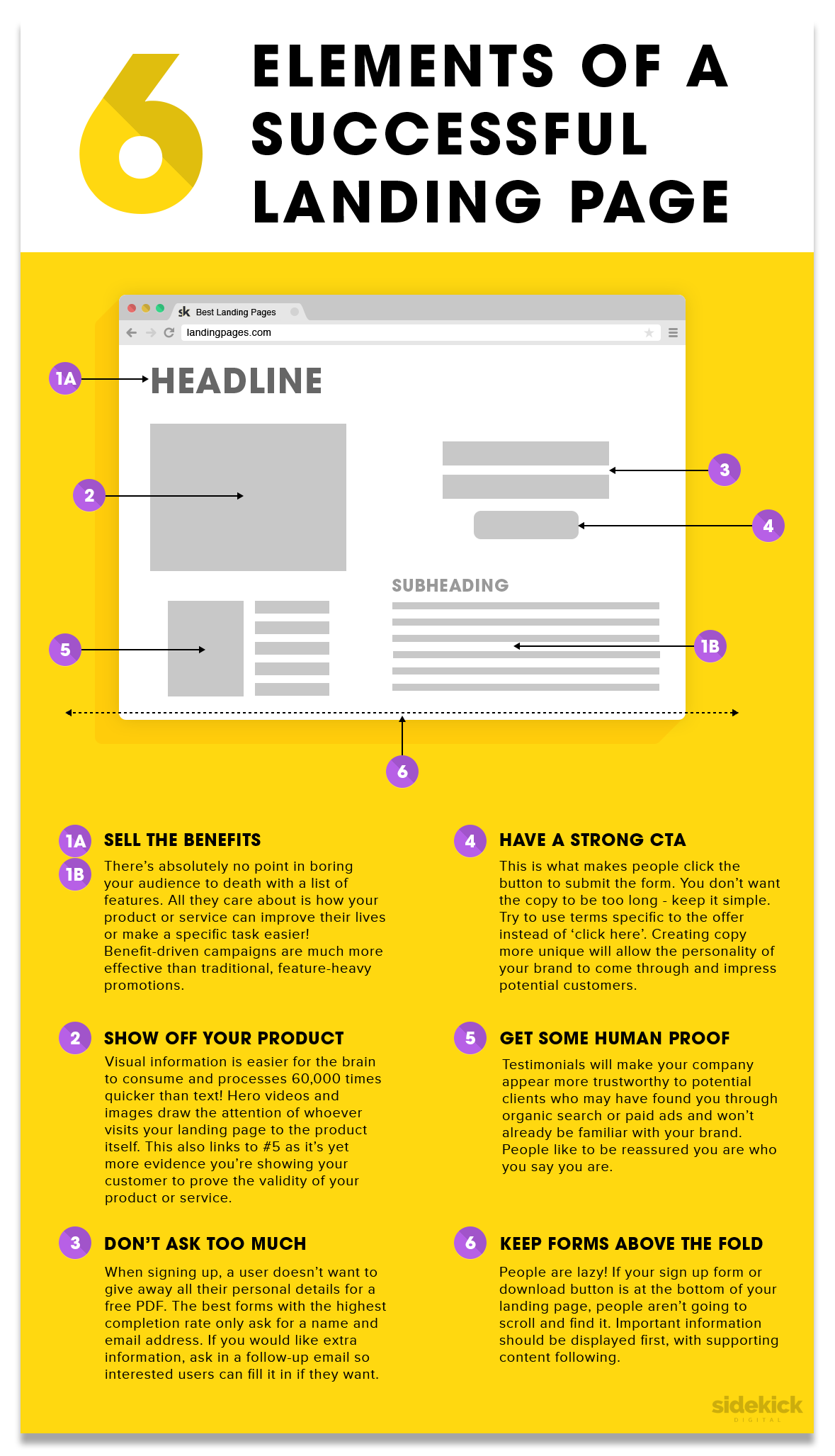 A Comprehensive Guide to a Successful Landing Page | Social Media