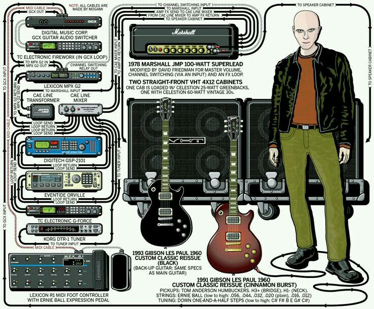 Billy Howerdel (A Perfect Circle) guitar rigs in 2019 Guitar