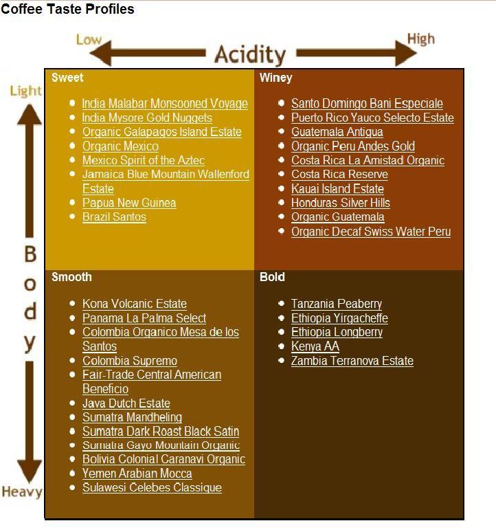Coffee Taste Profiles Jpg 722 774 Coffee Roasting Coffee Beans Coffee Tasting
